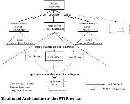 ETI: An Online Service for Tool Co-ordination