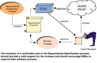 Software Requirements Verification by Natural Language