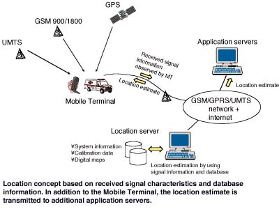 mobile location techniques Position location system samir soliman, parag agashe ivan fernandez, alkinoos vayanos peter gaal and milan oljaca qualcomm, incorporated 5 7 7 5 common time reference this technique allows the use of the base station as a pseudolite sammie ix mobile phone figure 4: 3-d positioning with three satellites.
