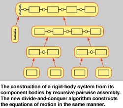 Rigid Body Dynamics Algorithm for Parallel Computers
