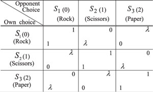 Table 1: The generalized rock-scissors-paper game (ramda greater than or equal to 2).