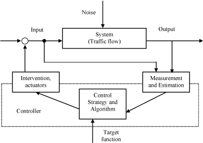 Design Of An Intelligent Traffic Control System