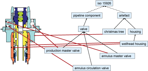 Towards A Semantic Information Platform For Subsea